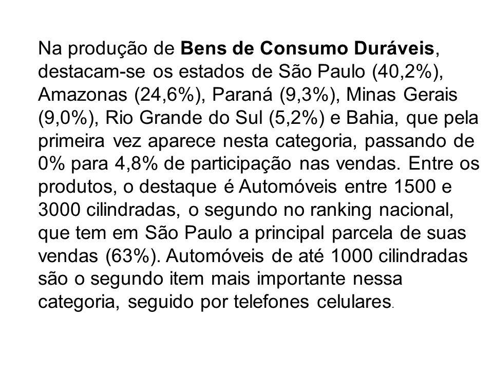 Na produção de Bens de Consumo Duráveis, destacam-se os estados de São Paulo (40,2%), Amazonas (24,6%), Paraná (9,3%), Minas Gerais (9,0%), Rio Grande