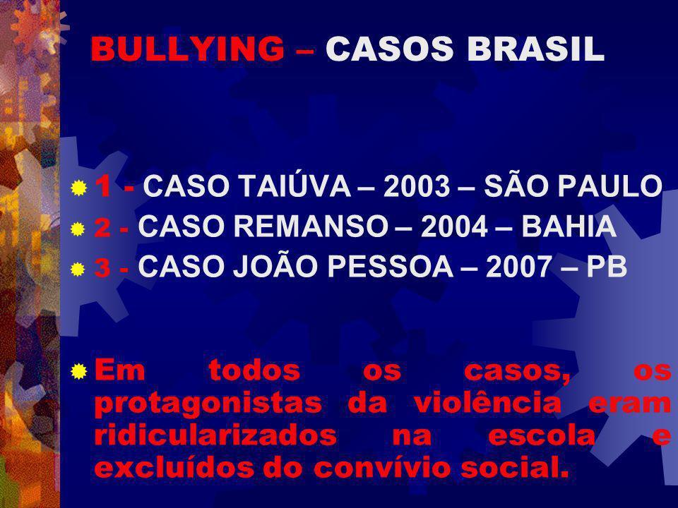 BULLYING – CASOS BRASIL 1 - CASO TAIÚVA – 2003 – SÃO PAULO 2 - CASO REMANSO – 2004 – BAHIA 3 - CASO JOÃO PESSOA – 2007 – PB Em todos os casos, os protagonistas da violência eram ridicularizados na escola e excluídos do convívio social.