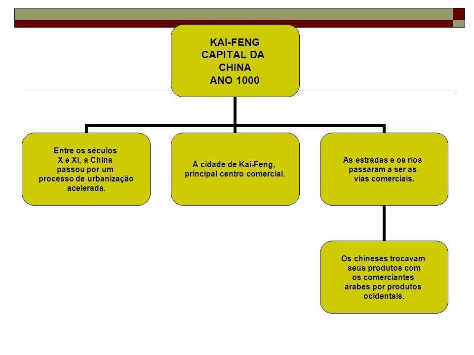 KAI-FENG CAPITAL DA CHINA ANO 1000 Entre os séculos X e XI, a China passou por um processo de urbanização acelerada. A cidade de Kai-Feng, principal c
