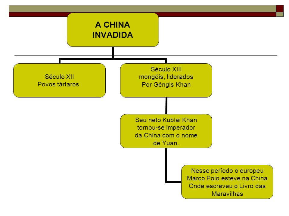 A CHINA INVADIDA Século XII Povos tártaros Século XIII mongóis, liderados Por Gêngis Khan Seu neto Kublai Khan tornou-se imperador da China com o nome