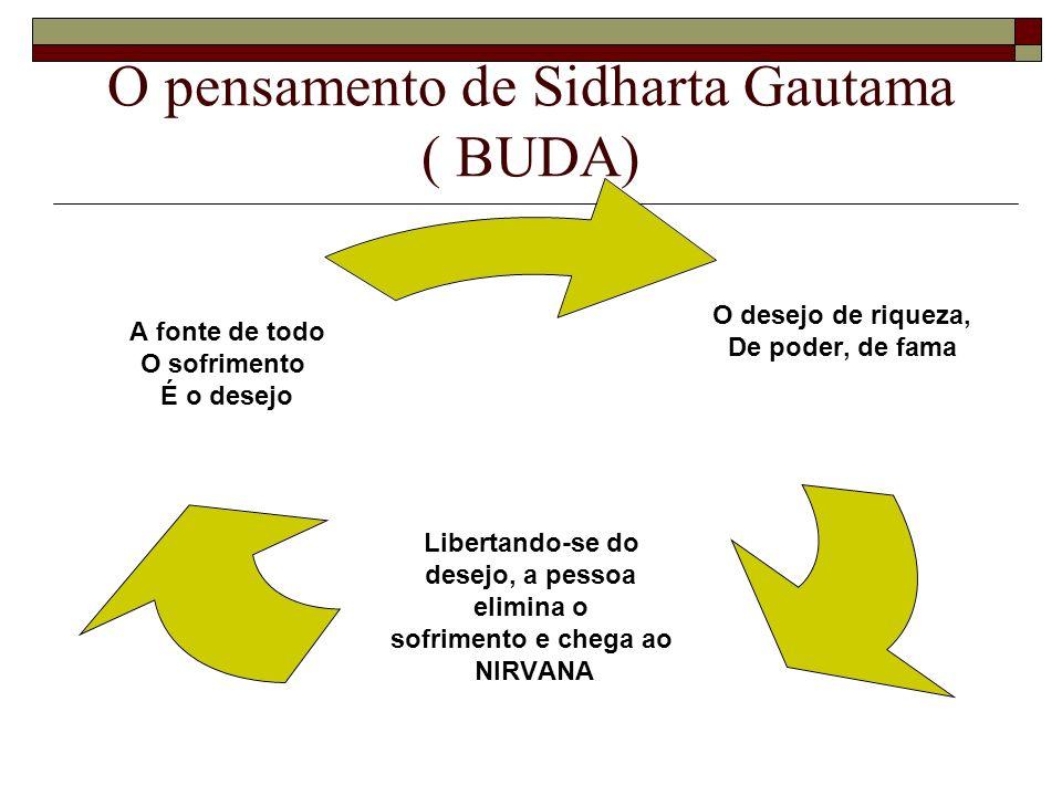 O pensamento de Sidharta Gautama ( BUDA) O desejo de riqueza, De poder, de fama Libertando-se do desejo, a pessoa elimina o sofrimento e chega ao NIRV