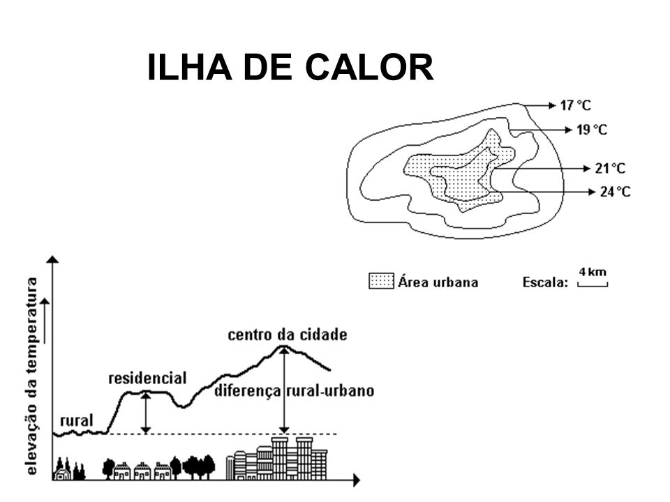 ILHA DE CALOR