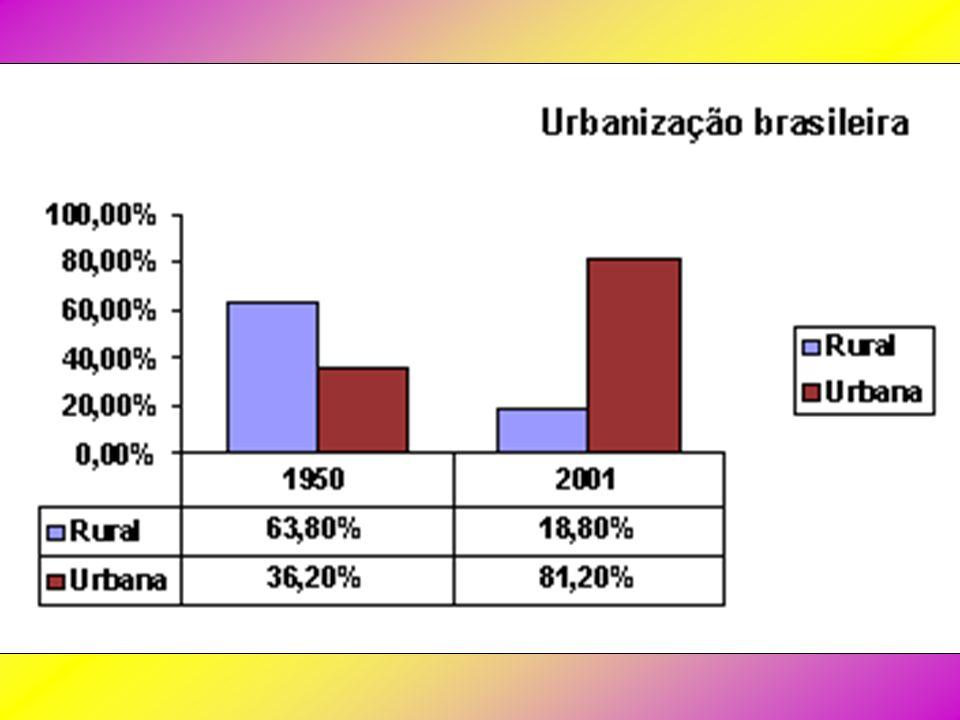 POPULAÇÃO DAS GRANDES CIDADES