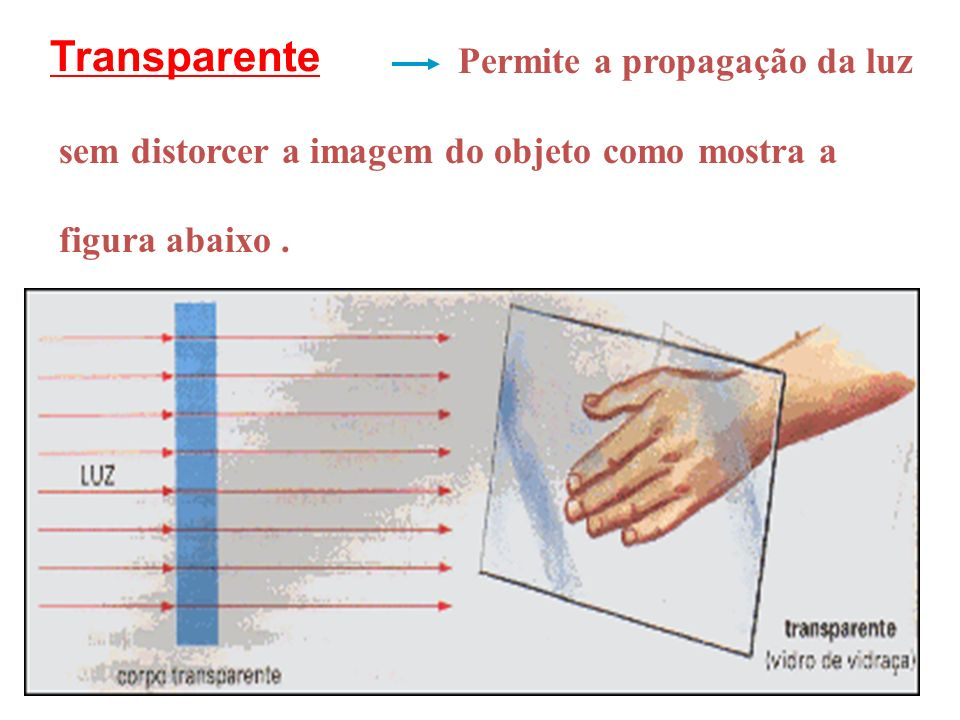 Meios de Propagação da Luz Transparente Translúcido Opaco Os meios podem ser : Os meios podem ser :