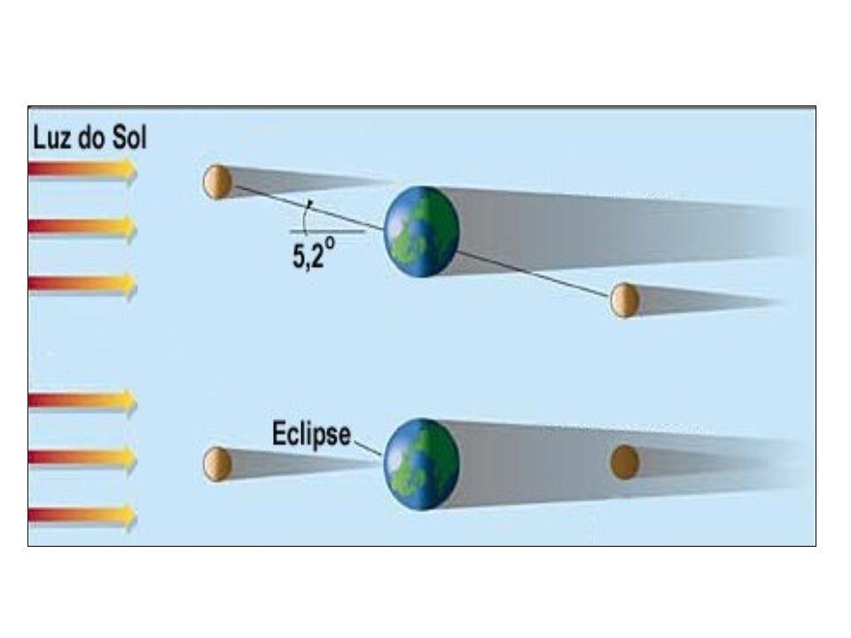 Se durante um mês temos uma lua cheia e uma lua nova então por que não ocorre eclipse todo mês ? Porque o plano de translação da órbita da Terra não é