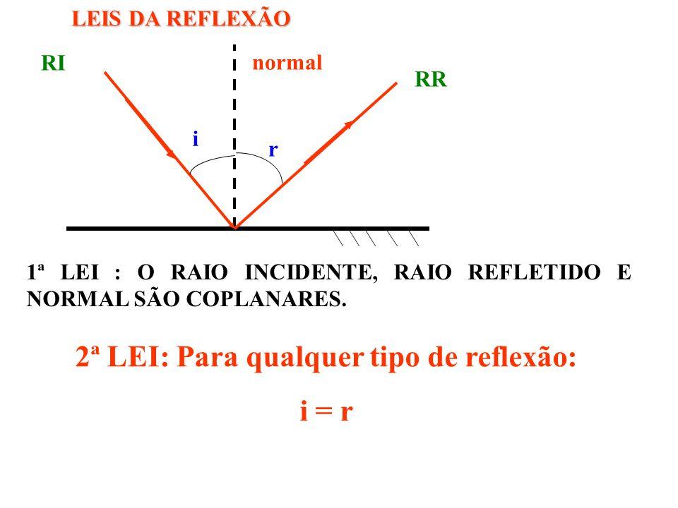 TIPOS DE REFLEXÃO Regular Difusa