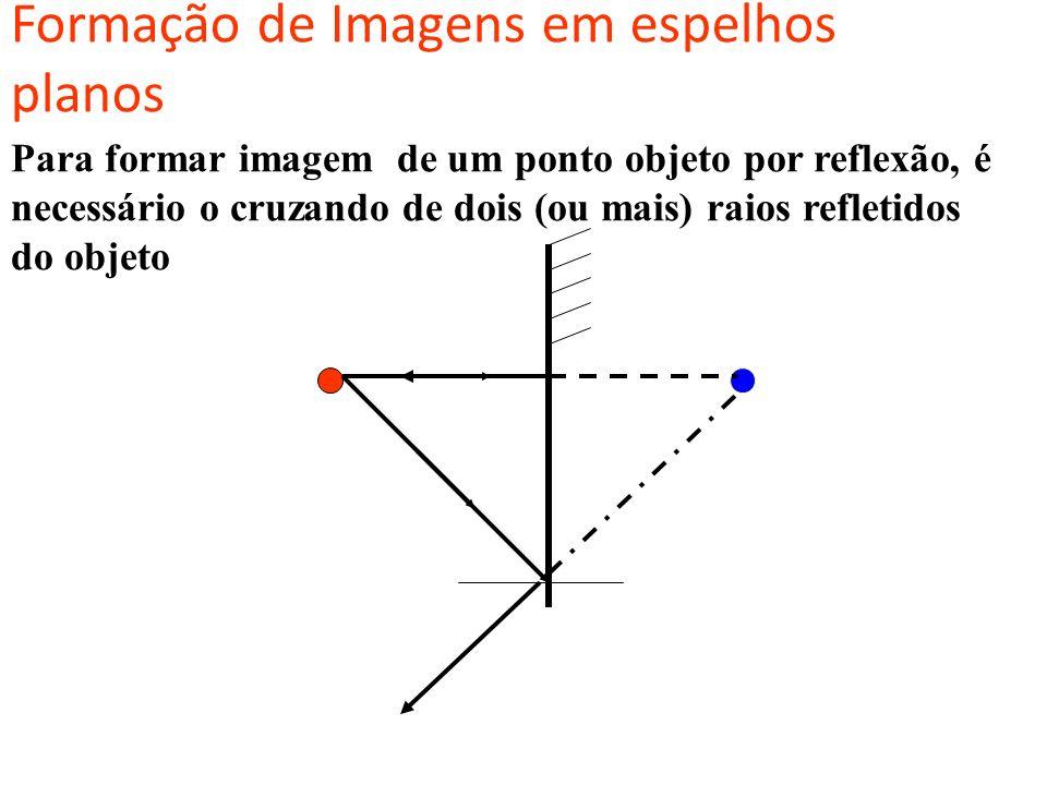 LEIS DA REFLEXÃO RI RR normal i r 1ª LEI : O RAIO INCIDENTE, RAIO REFLETIDO E NORMAL SÃO COPLANARES. 2ª LEI: Para qualquer tipo de reflexão: i = r