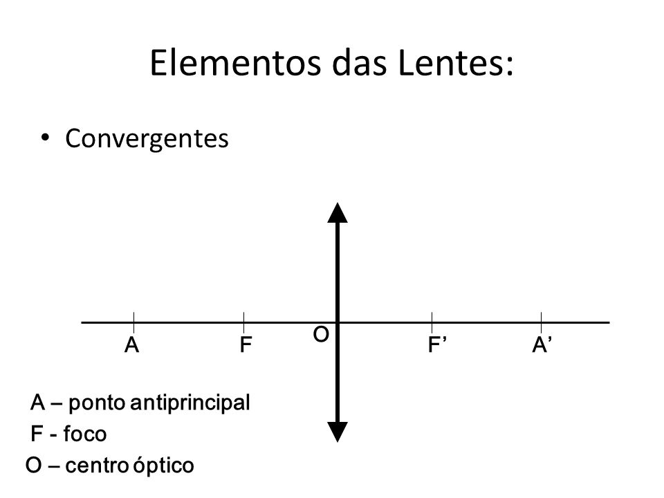 Tipos de Lentes Lente Convergente Lente Divergente