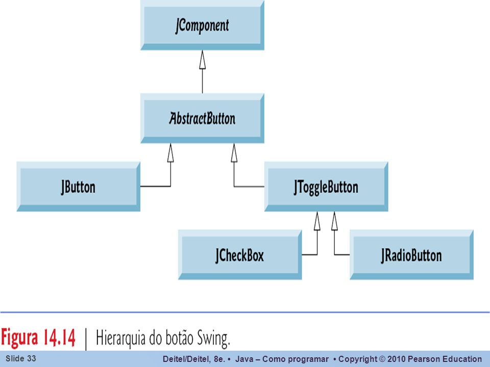 Deitel/Deitel, 8e. Java – Como programar Copyright © 2010 Pearson Education Slide 33