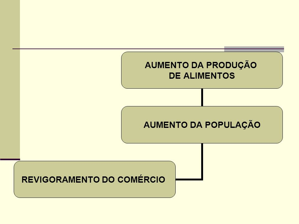 AUMENTO DA PRODUÇÃO DE ALIMENTOS AUMENTO DA POPULAÇÃO REVIGORAMENTO DO COMÉRCIO
