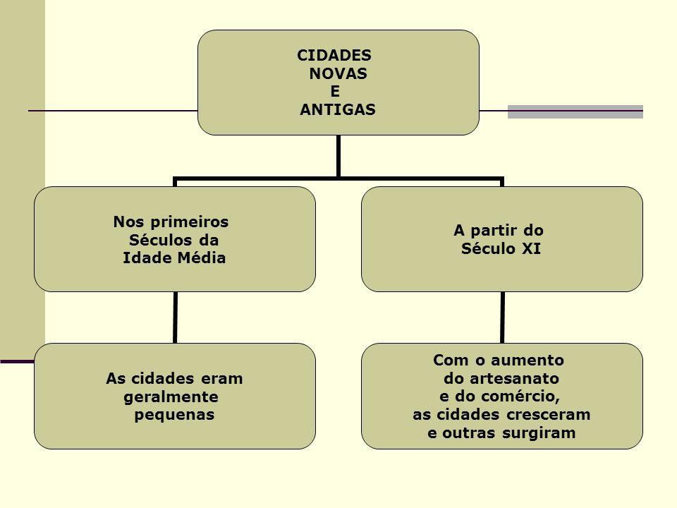 CIDADES NOVAS E ANTIGAS Nos primeiros Séculos da Idade Média As cidades eram geralmente pequenas A partir do Século XI Com o aumento do artesanato e d