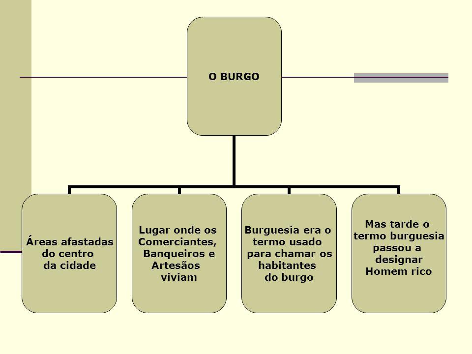 O BURGO Áreas afastadas do centro da cidade Lugar onde os Comerciantes, Banqueiros e Artesãos viviam Burguesia era o termo usado para chamar os habitantes do burgo Mas tarde o termo burguesia passou a designar Homem rico