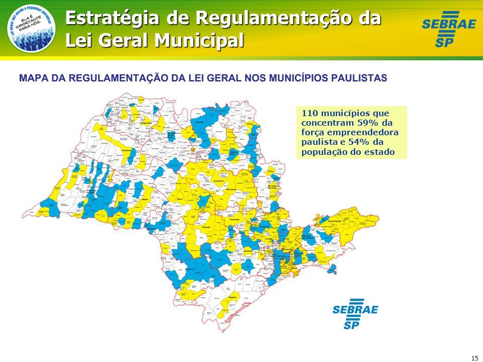 15 Estratégia de Regulamentação da Lei Geral Municipal 110 municípios que concentram 59% da força empreendedora paulista e 54% da população do estado