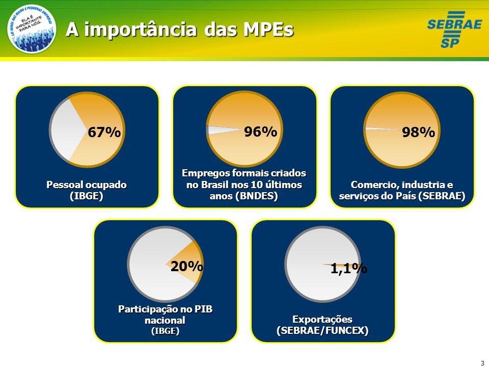 3 A importância das MPEs Pessoal ocupado (IBGE) Empregos formais criados no Brasil nos 10 últimos anos (BNDES) Comercio, industria e serviços do País