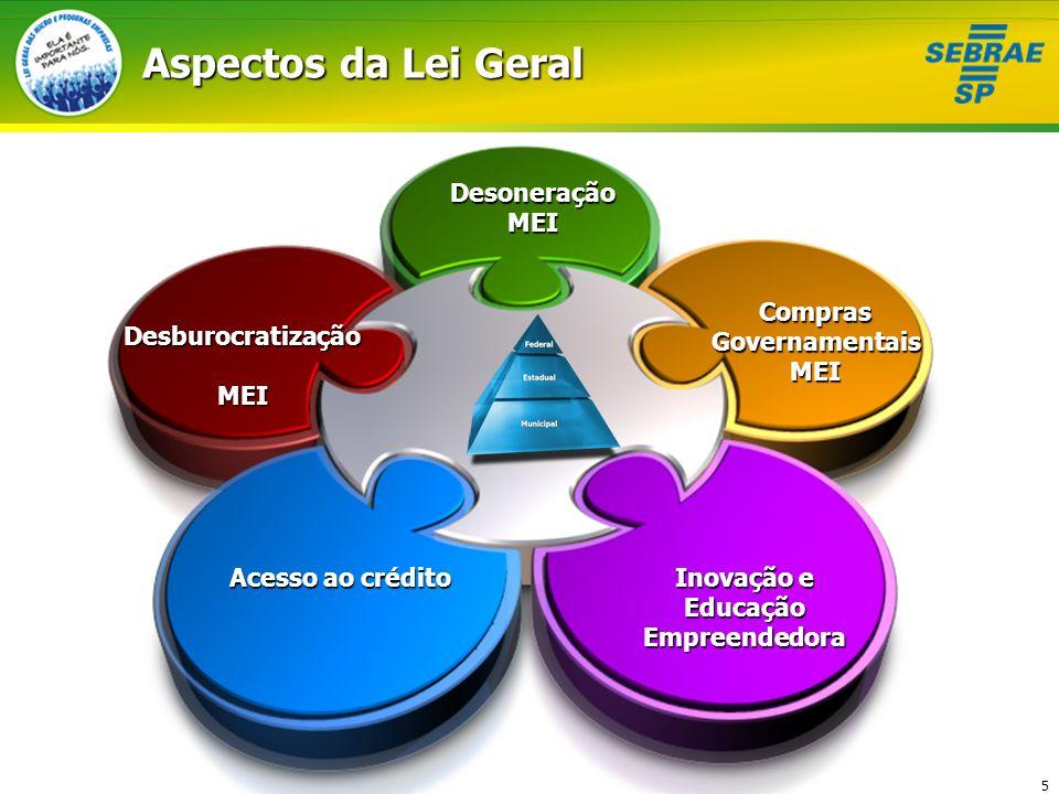 5 Aspectos da Lei Geral DesoneraçãoMEIComprasGovernamentaisMEI Inovação e EducaçãoEmpreendedora DesburocratizaçãoMEI Acesso ao crédito