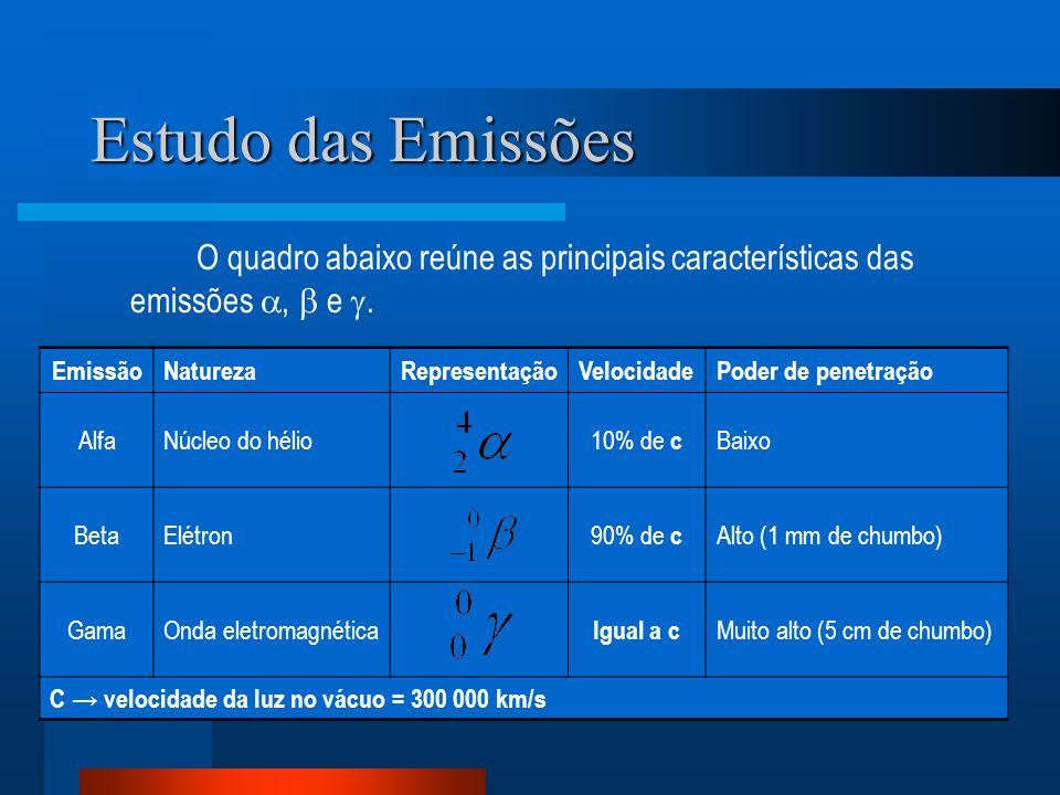 Estudo das Emissões O quadro abaixo reúne as principais características das emissões, e. EmissãoNaturezaRepresentaçãoVelocidadePoder de penetração Alf