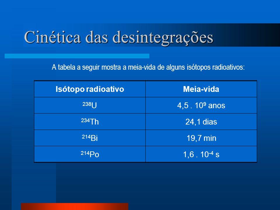 Cinética das desintegrações A tabela a seguir mostra a meia-vida de alguns isótopos radioativos: Isótopo radioativoMeia-vida 238 U4,5. 10 9 anos 234 T