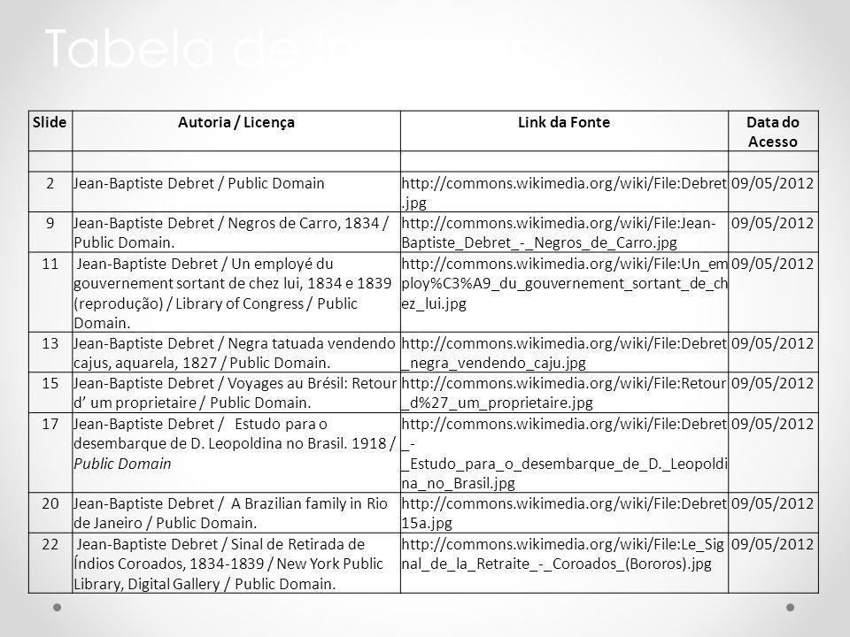Tabela de Imagens SlideAutoria / LicençaLink da FonteData do Acesso 2Jean-Baptiste Debret / Public Domainhttp://commons.wikimedia.org/wiki/File:Debret