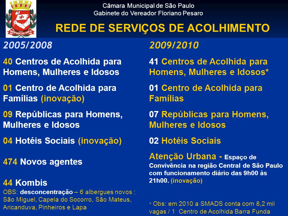 2005/2008 40 Centros de Acolhida para Homens, Mulheres e Idosos 01 Centro de Acolhida para Famílias (inovação) 09 Repúblicas para Homens, Mulheres e I