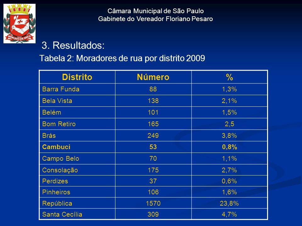 Câmara Municipal de São Paulo Gabinete do Vereador Floriano Pesaro 3. Resultados: Tabela 2: Moradores de rua por distrito 2009 DistritoNúmero% Barra F