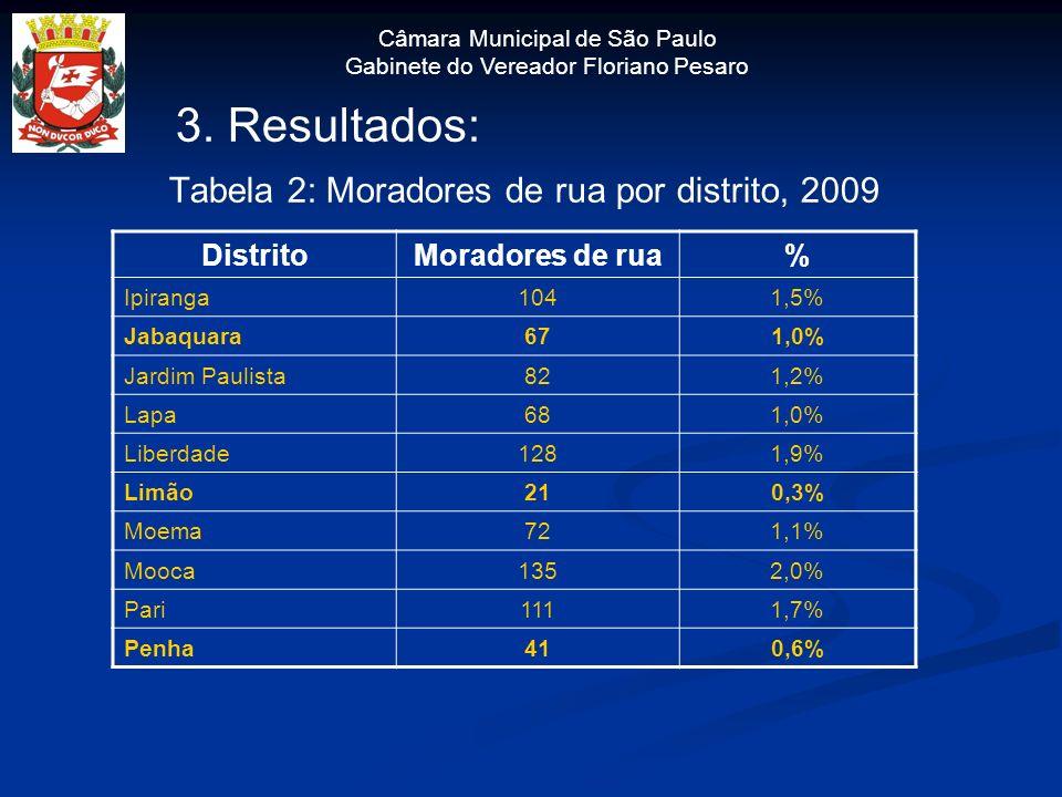 Câmara Municipal de São Paulo Gabinete do Vereador Floriano Pesaro 3. Resultados: Tabela 2: Moradores de rua por distrito, 2009 DistritoMoradores de r