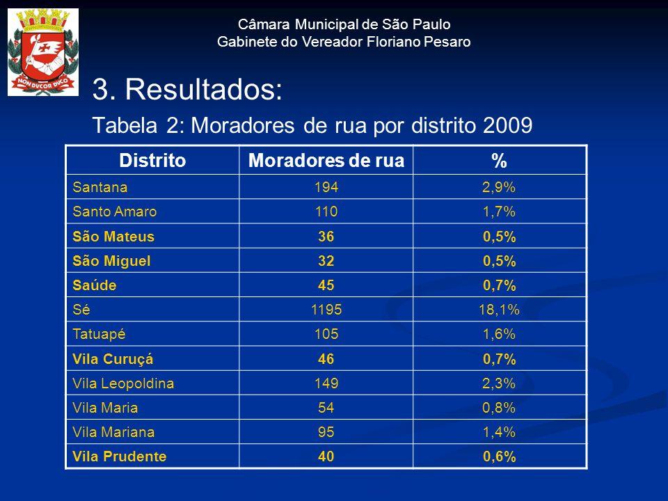 Câmara Municipal de São Paulo Gabinete do Vereador Floriano Pesaro 3. Resultados: Tabela 2: Moradores de rua por distrito 2009 DistritoMoradores de ru