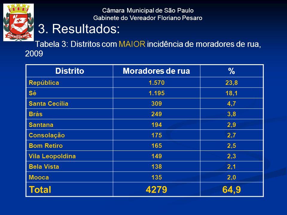 Câmara Municipal de São Paulo Gabinete do Vereador Floriano Pesaro 3. Resultados: Tabela 3: Distritos com MAIOR incidência de moradores de rua, 2009 D