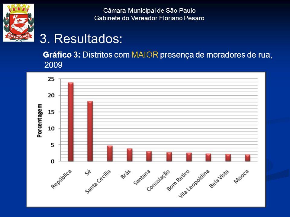 Câmara Municipal de São Paulo Gabinete do Vereador Floriano Pesaro 3. Resultados: Gráfico 3: Distritos com MAIOR presença de moradores de rua, 2009