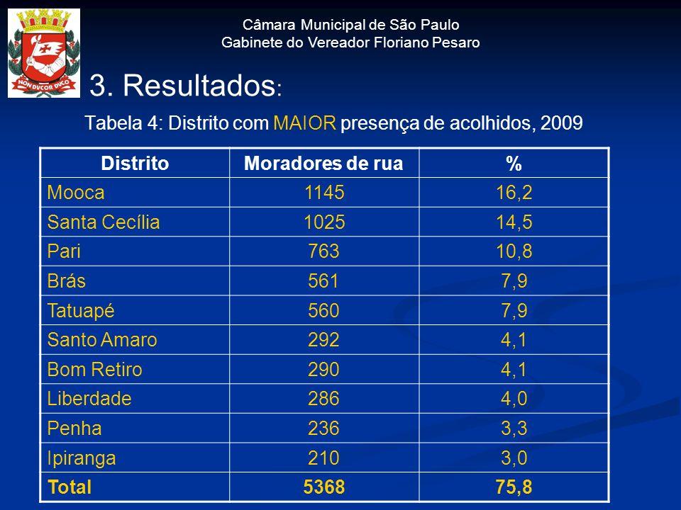 Câmara Municipal de São Paulo Gabinete do Vereador Floriano Pesaro 3. Resultados : Tabela 4: Distrito com MAIOR presença de acolhidos, 2009 DistritoMo