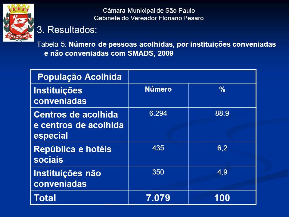 Câmara Municipal de São Paulo Gabinete do Vereador Floriano Pesaro 3. Resultados: Tabela 5: Número de pessoas acolhidas, por instituições conveniadas