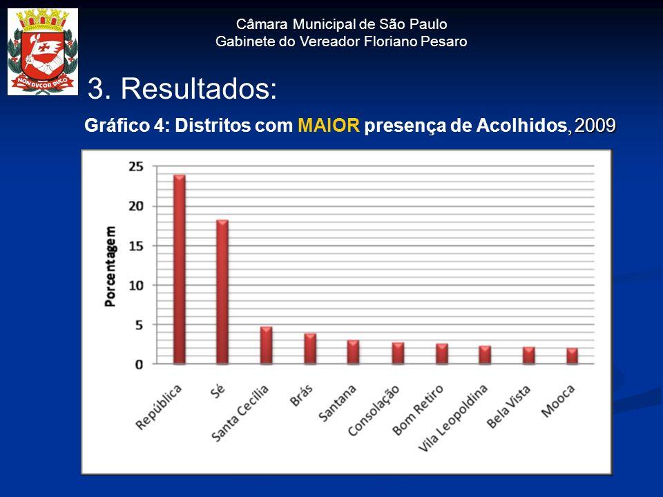 Câmara Municipal de São Paulo Gabinete do Vereador Floriano Pesaro 3. Resultados:, 2009 Gráfico 4: Distritos com MAIOR presença de Acolhidos, 2009