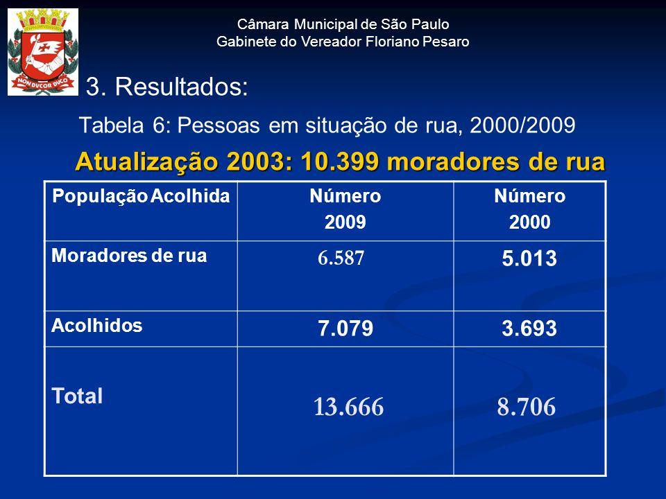 Câmara Municipal de São Paulo Gabinete do Vereador Floriano Pesaro 3. Resultados: Tabela 6: Pessoas em situação de rua, 2000/2009 Atualização 2003: 10