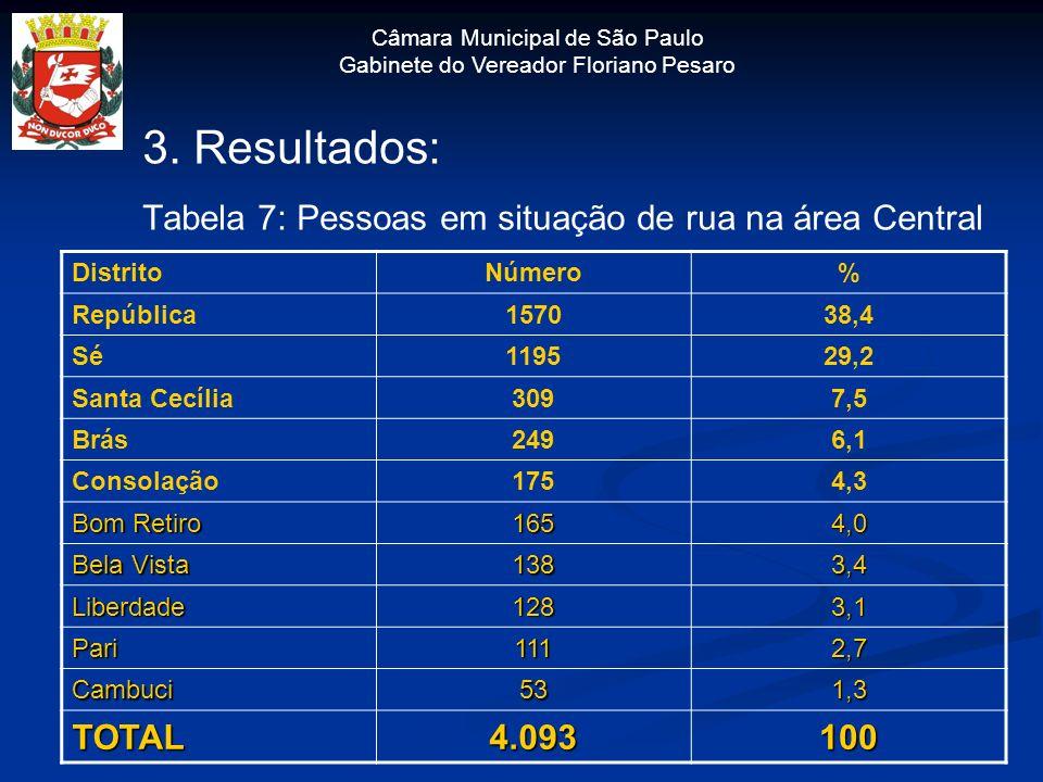Câmara Municipal de São Paulo Gabinete do Vereador Floriano Pesaro 3. Resultados: Tabela 7: Pessoas em situação de rua na área Central DistritoNúmero%