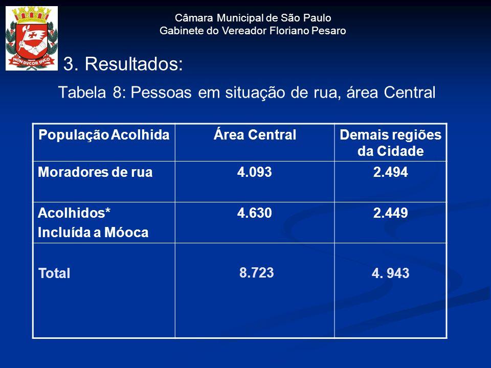 Câmara Municipal de São Paulo Gabinete do Vereador Floriano Pesaro 3. Resultados: Tabela 8: Pessoas em situação de rua, área Central População Acolhid