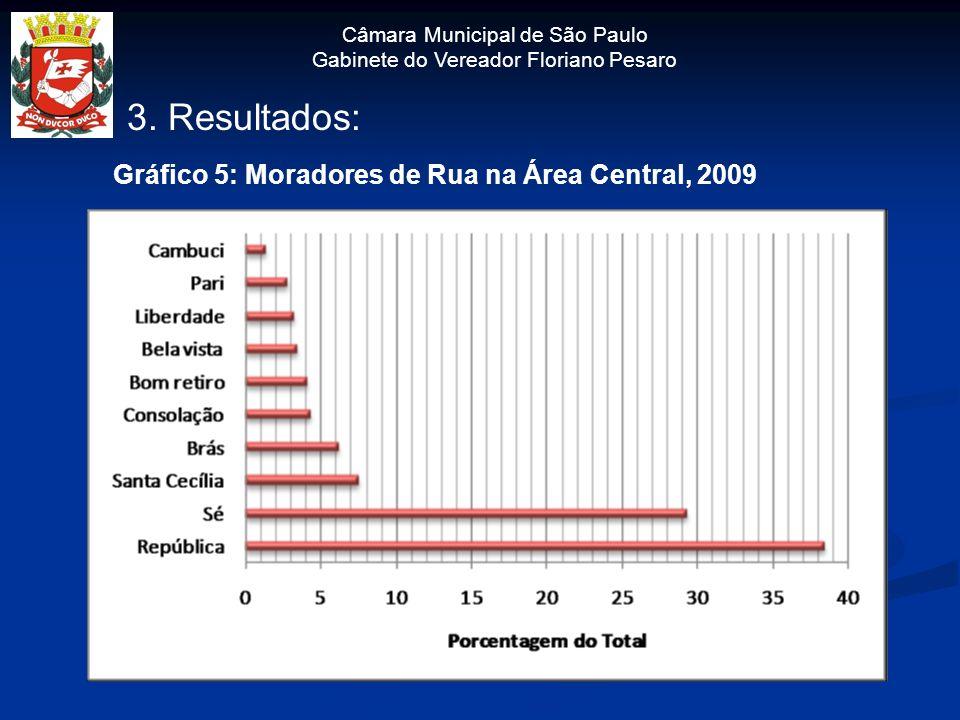 Câmara Municipal de São Paulo Gabinete do Vereador Floriano Pesaro 3. Resultados: Gráfico 5: Moradores de Rua na Área Central, 2009