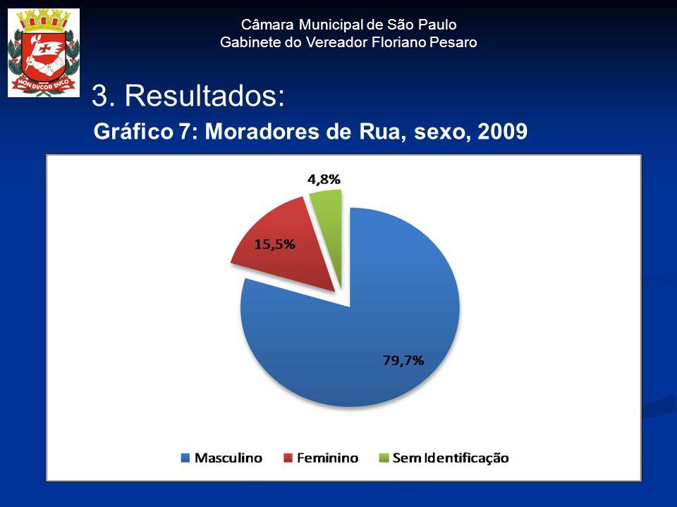 Câmara Municipal de São Paulo Gabinete do Vereador Floriano Pesaro 3. Resultados: Gráfico 7: Moradores de Rua, sexo, 2009