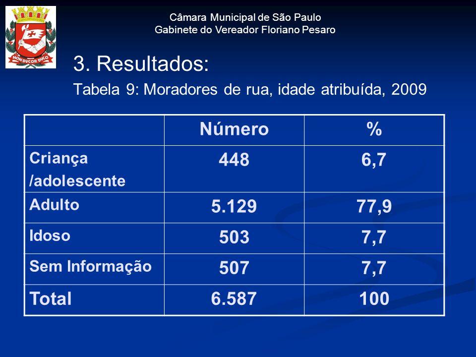 Câmara Municipal de São Paulo Gabinete do Vereador Floriano Pesaro 3. Resultados: Tabela 9: Moradores de rua, idade atribuída, 2009 Número% Criança /a