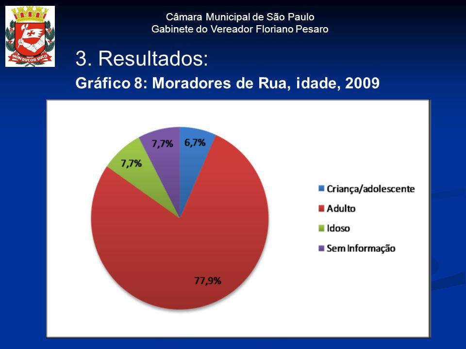 Câmara Municipal de São Paulo Gabinete do Vereador Floriano Pesaro 3. Resultados: Gráfico 8: Moradores de Rua, idade, 2009