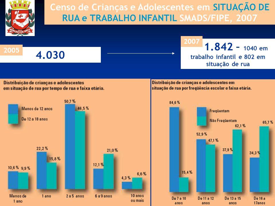 Censo de Crianças e Adolescentes em SITUAÇÃO DE RUA e TRABALHO INFANTIL SMADS/FIPE, 2007 4.030 2005 1.842 – 1040 em trabalho infantil e 802 em situaçã