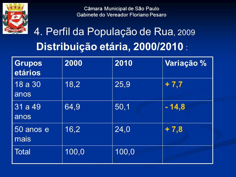 Câmara Municipal de São Paulo Gabinete do Vereador Floriano Pesaro 4. Perfil da População de Rua, 2009 Distribuição etária, 2000/2010 : Grupos etários
