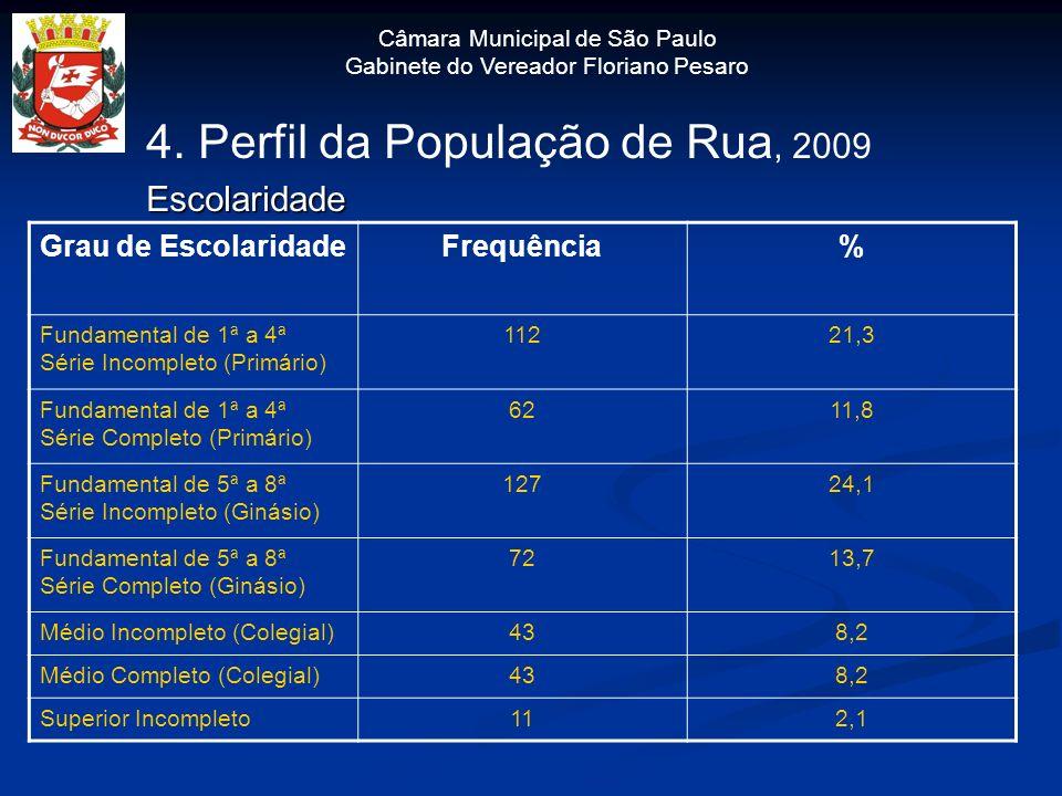 Câmara Municipal de São Paulo Gabinete do Vereador Floriano Pesaro 4. Perfil da População de Rua, 2009Escolaridade Grau de EscolaridadeFrequência% Fun