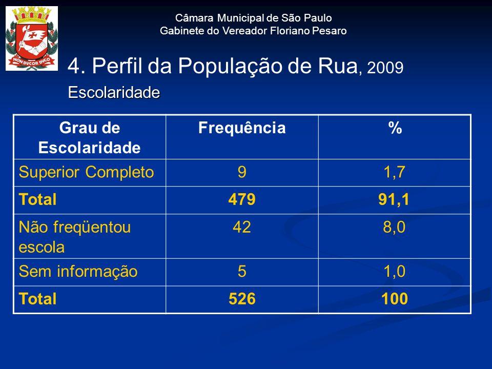 Câmara Municipal de São Paulo Gabinete do Vereador Floriano Pesaro 4. Perfil da População de Rua, 2009Escolaridade Grau de Escolaridade Frequência% Su