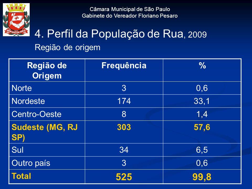 Câmara Municipal de São Paulo Gabinete do Vereador Floriano Pesaro 4. Perfil da População de Rua, 2009 Região de origem Região de Origem Frequência% N
