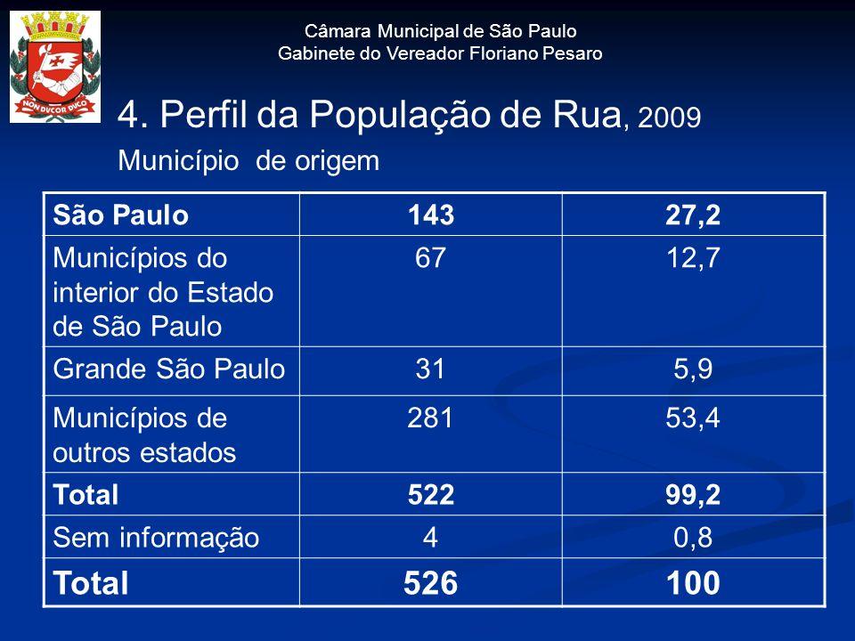 Câmara Municipal de São Paulo Gabinete do Vereador Floriano Pesaro 4. Perfil da População de Rua, 2009 Município de origem São Paulo14327,2 Municípios