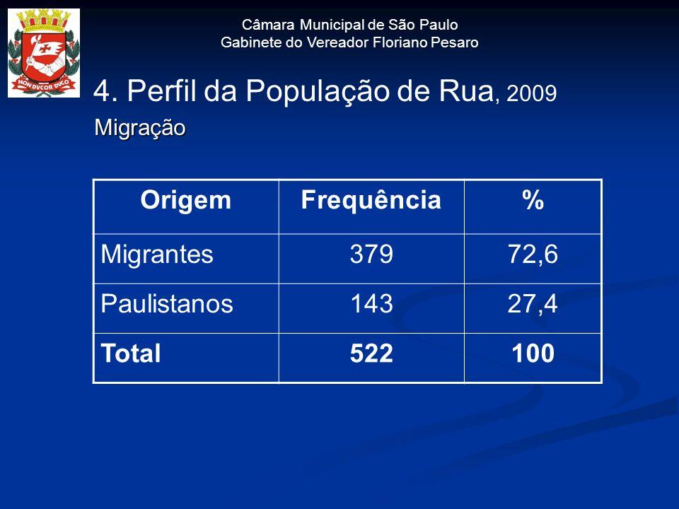 Câmara Municipal de São Paulo Gabinete do Vereador Floriano Pesaro 4. Perfil da População de Rua, 2009 Migração Migração OrigemFrequência% Migrantes37