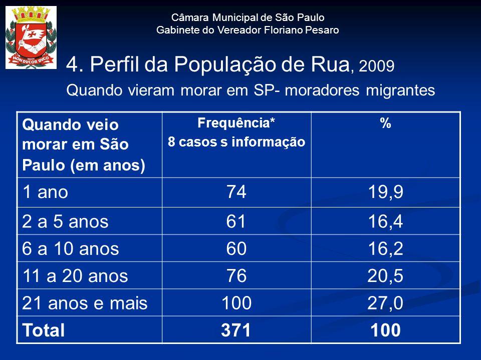 Câmara Municipal de São Paulo Gabinete do Vereador Floriano Pesaro 4. Perfil da População de Rua, 2009 Quando vieram morar em SP- moradores migrantes