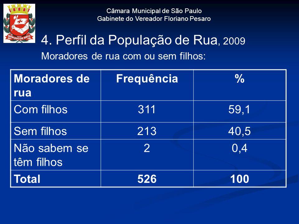 Câmara Municipal de São Paulo Gabinete do Vereador Floriano Pesaro 4. Perfil da População de Rua, 2009 Moradores de rua com ou sem filhos: Moradores d