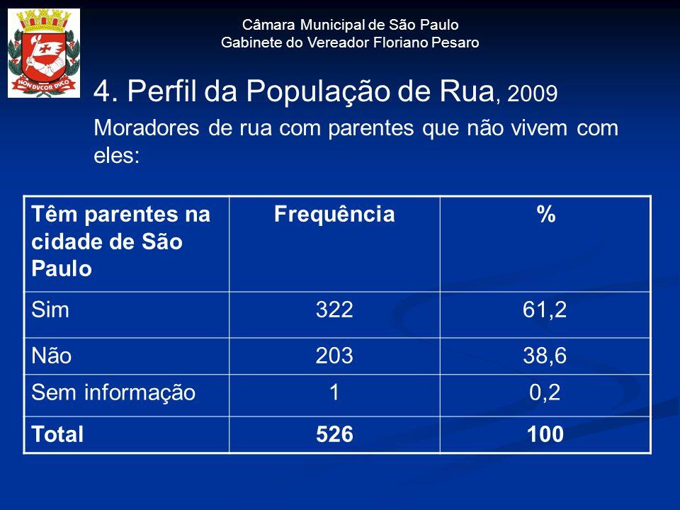 Câmara Municipal de São Paulo Gabinete do Vereador Floriano Pesaro 4. Perfil da População de Rua, 2009 Moradores de rua com parentes que não vivem com