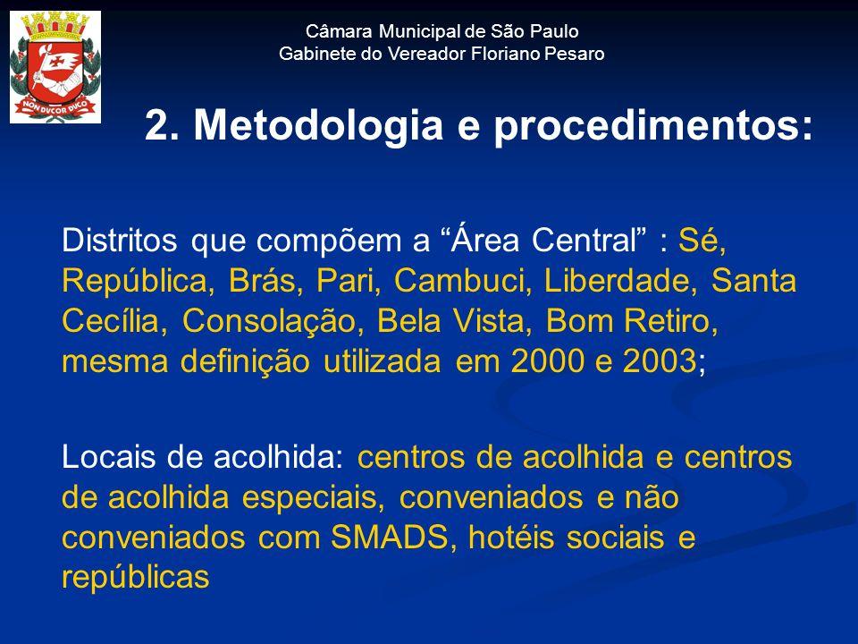Câmara Municipal de São Paulo Gabinete do Vereador Floriano Pesaro 2. Metodologia e procedimentos: Distritos que compõem a Área Central : Sé, Repúblic