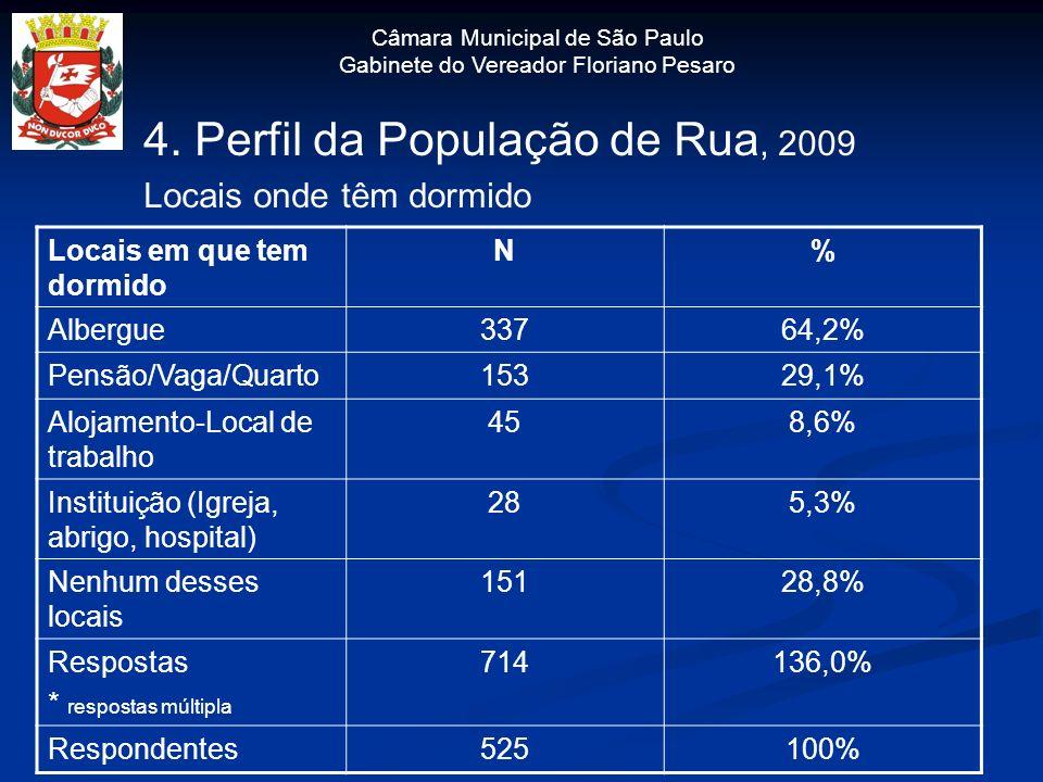 Câmara Municipal de São Paulo Gabinete do Vereador Floriano Pesaro 4. Perfil da População de Rua, 2009 Locais onde têm dormido Locais em que tem dormi